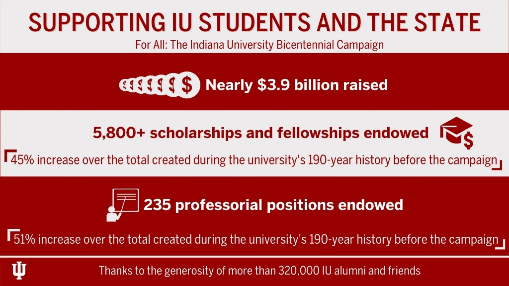 An infographic highlighting key figures from the Bicentennial Campaign