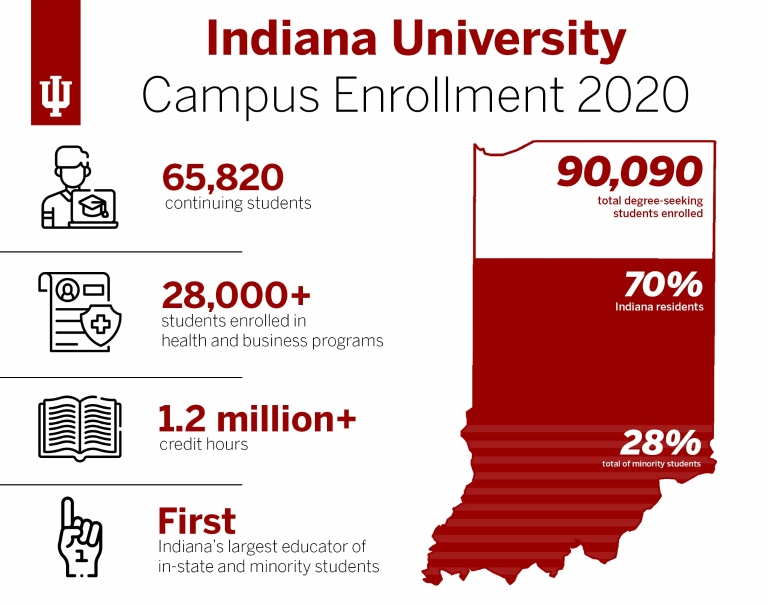 A graphic displays statistics for IU's fall enrollment, including 65,820 degree-seeking students.