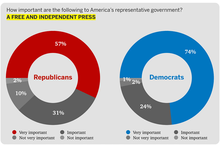 Chart showing how Republicans and Democrats differ on the importance of a free press.