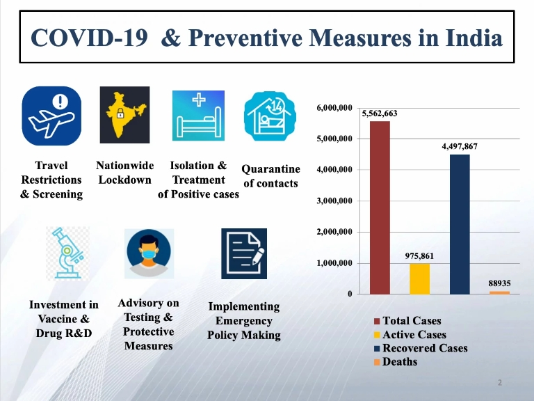 A slide on COVID-19 and preventative measures in India