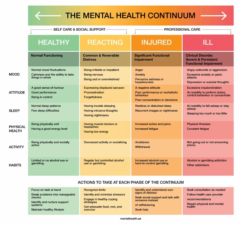 a mental health awareness and symptoms chart