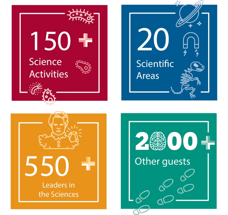 Science Fest infographic