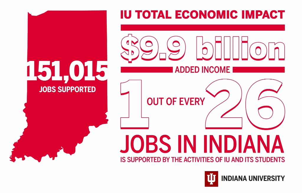 An infographic shows IU's economic impact in Indiana