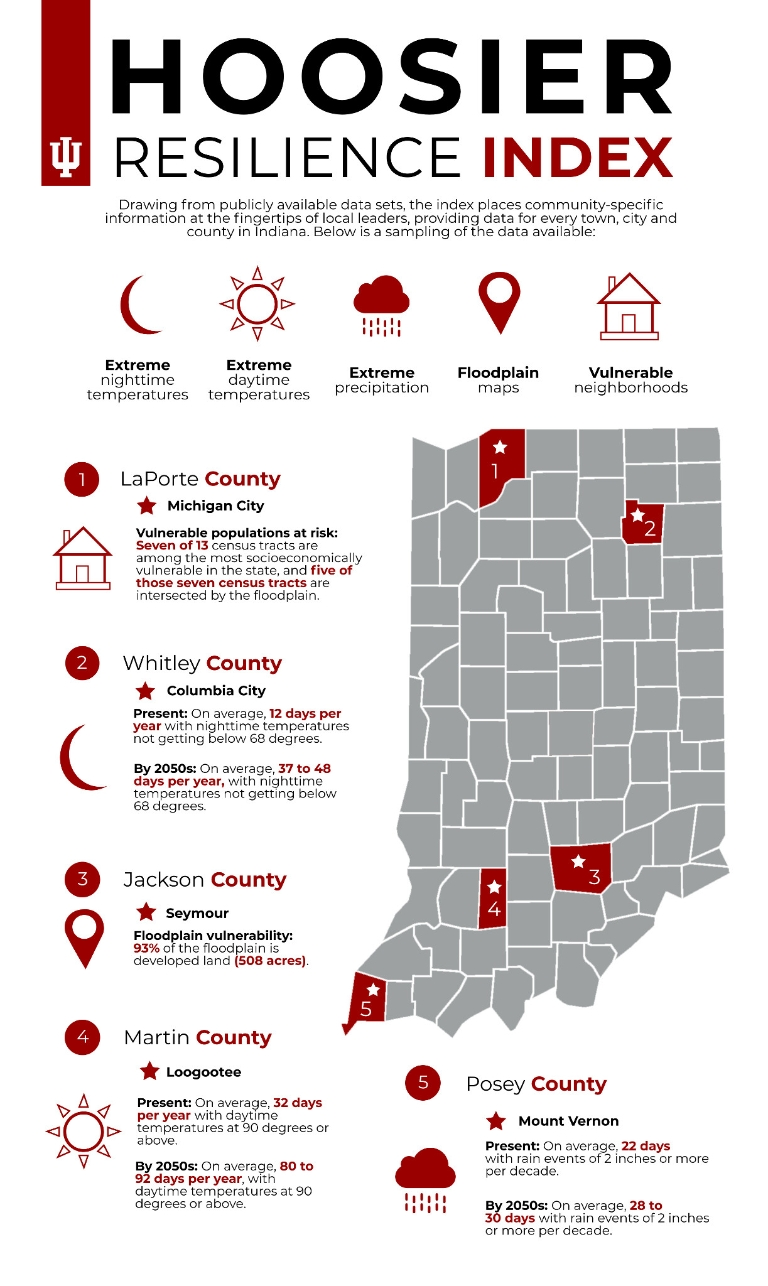 An infographic about the Hoosier Resilience Index