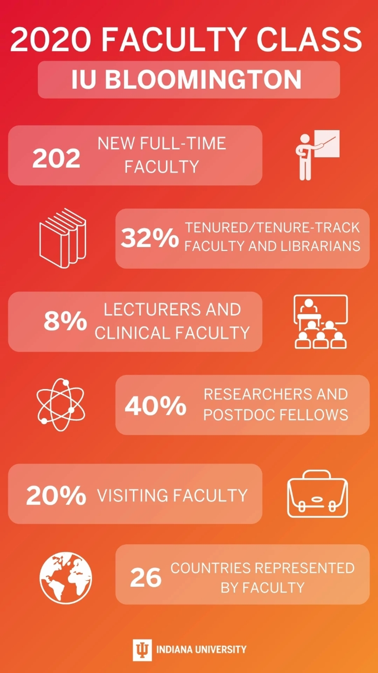 A graphic lists statistics related to the IU Bloomington 2020-21 faculty class