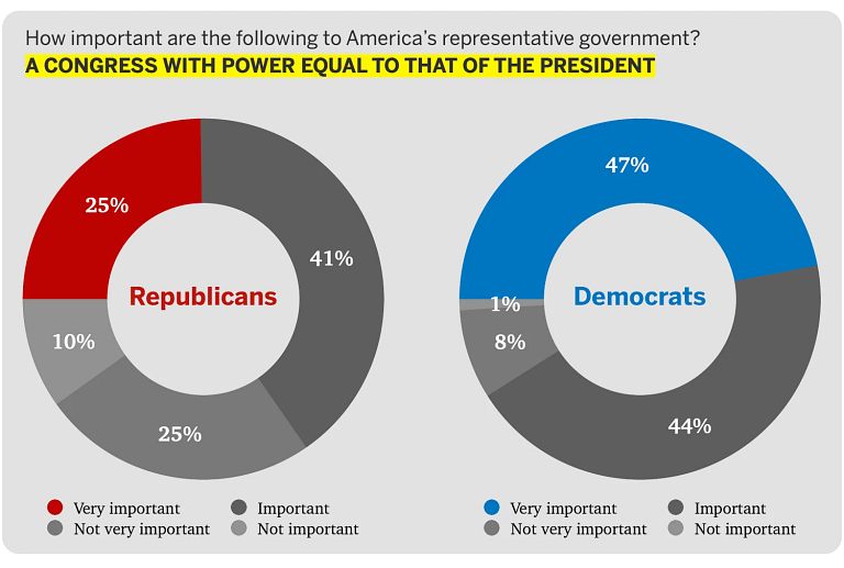 Chart showing differing Republican and Democrat views on power of Congress related to president.
